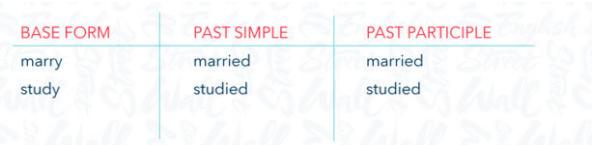 Tabla de verbos regulares terminados en una consonante e y, con su past simple y past participle