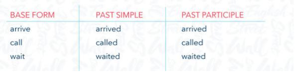 Tabla de verbos regulares con su base form, past simple y past participle.