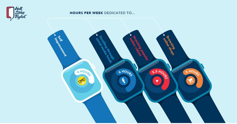 Infografía mostrando en que utilizan el tiempo las personas y el tiempo que podrían invertir en aprender inglés.