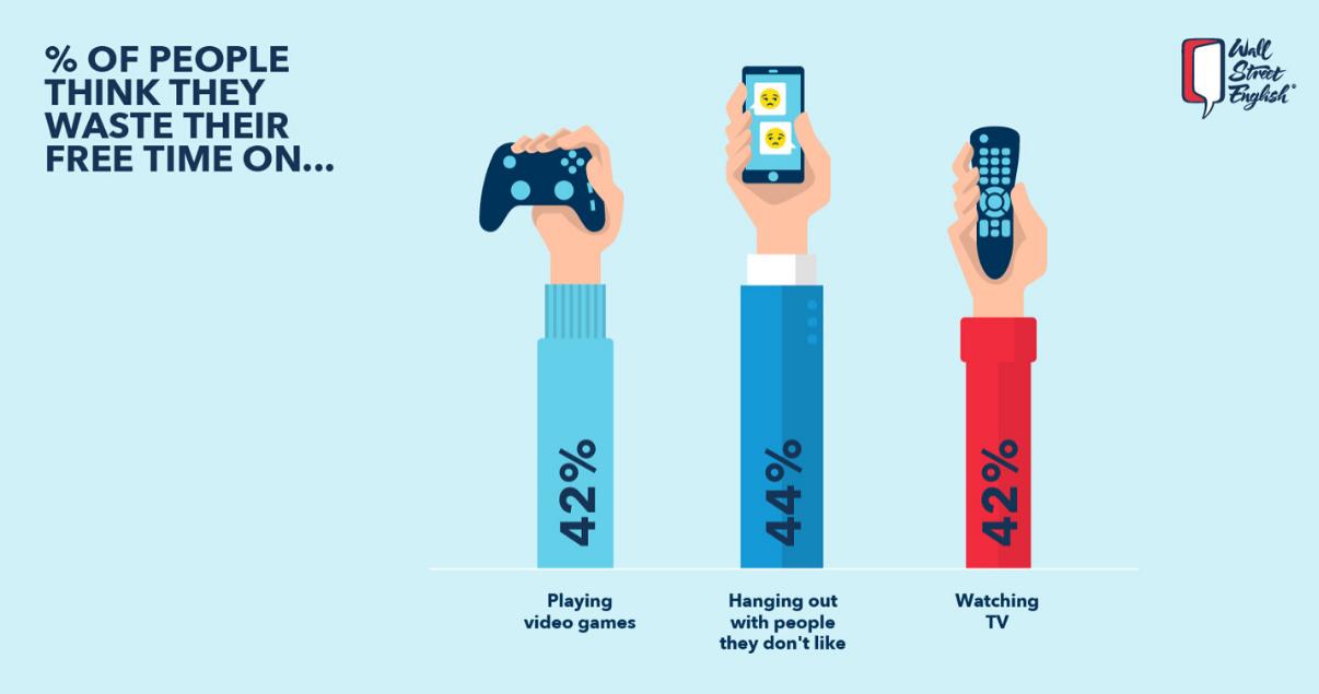 Infografía que demuestra en que desperdician el tiempo las personas en vez de aprender inglés