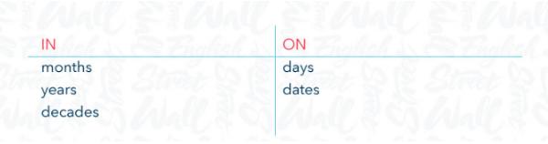 pronombres para utilizar con los meses, dias y fechas en inglés.